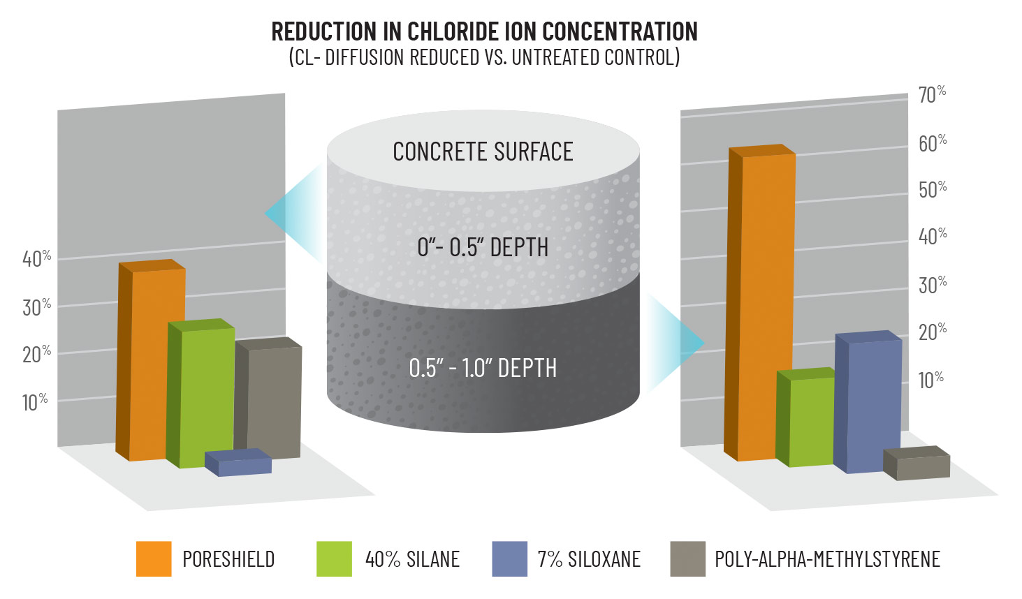 Reduction in chloride ion concentration
