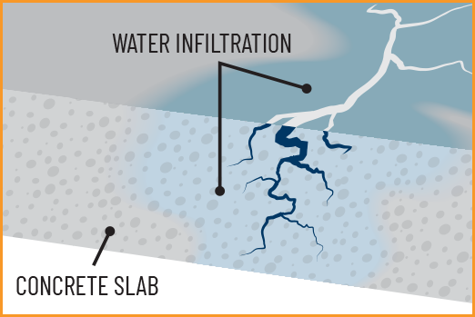 water infiltration on a conrete slab