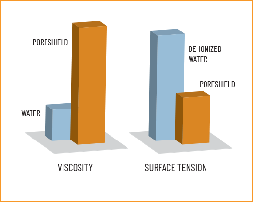 Poreshield Viscosity and Surface Tension