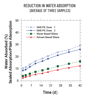 Reduction of water absorption in concrete
