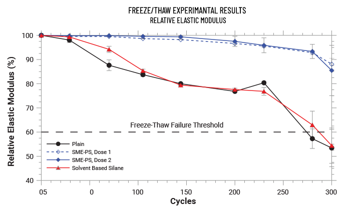 Freeze Thaw Results in Concrete