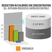 Case study 5 - Protecting Concrete from Chloride Ion Diffusion