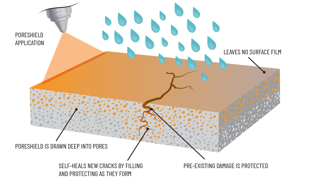 PoreShield concrete protection - how it works